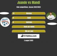 Juande vs Mandi h2h player stats