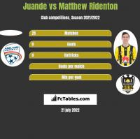 Juande vs Matthew Ridenton h2h player stats