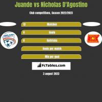 Juande vs Nicholas D'Agostino h2h player stats