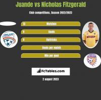 Juande vs Nicholas Fitzgerald h2h player stats