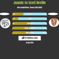 Juande vs Scott Neville h2h player stats