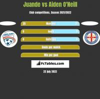 Juande vs Aiden O'Neill h2h player stats