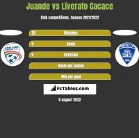 Juande vs Liverato Cacace h2h player stats