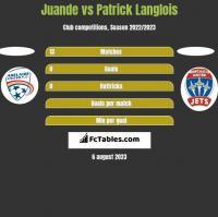 Juande vs Patrick Langlois h2h player stats