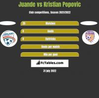 Juande vs Kristian Popovic h2h player stats