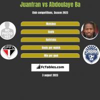 Juanfran vs Abdoulaye Ba h2h player stats
