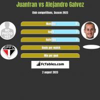 Juanfran vs Alejandro Galvez h2h player stats