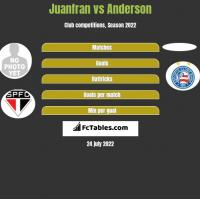 Juanfran vs Anderson h2h player stats