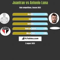 Juanfran vs Antonio Luna h2h player stats