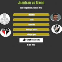 Juanfran vs Breno h2h player stats