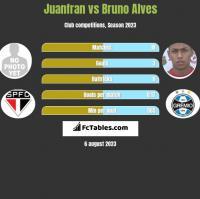 Juanfran vs Bruno Alves h2h player stats