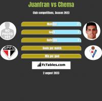 Juanfran vs Chema h2h player stats