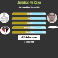 Juanfran vs Coke h2h player stats