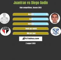Juanfran vs Diego Godin h2h player stats