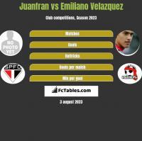 Juanfran vs Emiliano Velazquez h2h player stats