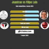 Juanfran vs Filipe Luis h2h player stats