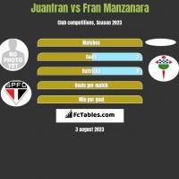 Juanfran vs Fran Manzanara h2h player stats