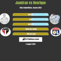 Juanfran vs Henrique h2h player stats