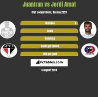 Juanfran vs Jordi Amat h2h player stats