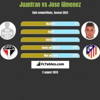 Juanfran vs Jose Gimenez h2h player stats