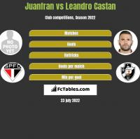 Juanfran vs Leandro Castan h2h player stats