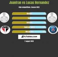 Juanfran vs Lucas Hernandez h2h player stats