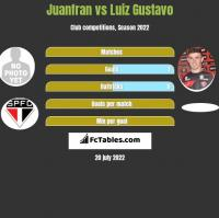 Juanfran vs Luiz Gustavo h2h player stats