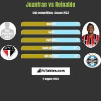 Juanfran vs Reinaldo h2h player stats