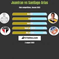 Juanfran vs Santiago Arias h2h player stats
