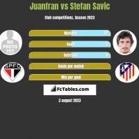 Juanfran vs Stefan Savic h2h player stats