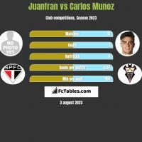 Juanfran vs Carlos Munoz h2h player stats