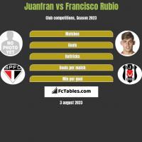 Juanfran vs Francisco Rubio h2h player stats