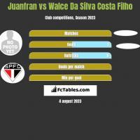 Juanfran vs Walce Da Silva Costa Filho h2h player stats