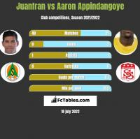 Juanfran vs Aaron Appindangoye h2h player stats