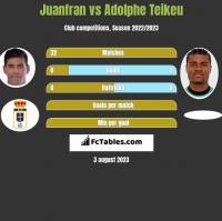 Juanfran vs Adolphe Teikeu h2h player stats