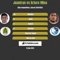 Juanfran vs Arturo Mina h2h player stats