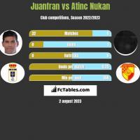 Juanfran vs Atinc Nukan h2h player stats