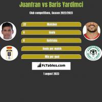 Juanfran vs Baris Yardimci h2h player stats