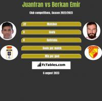 Juanfran vs Berkan Emir h2h player stats