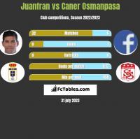 Juanfran vs Caner Osmanpasa h2h player stats