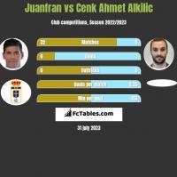 Juanfran vs Cenk Ahmet Alkilic h2h player stats