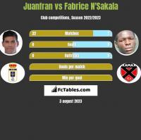 Juanfran vs Fabrice N'Sakala h2h player stats