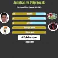 Juanfran vs Filip Novak h2h player stats