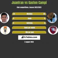 Juanfran vs Gaston Campi h2h player stats
