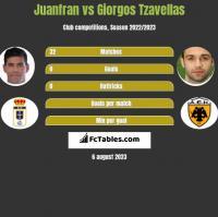 Juanfran vs Georgios Tzavellas h2h player stats