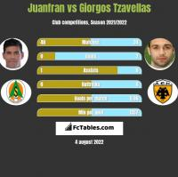 Juanfran vs Giorgos Tzavellas h2h player stats