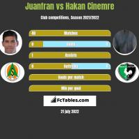 Juanfran vs Hakan Cinemre h2h player stats