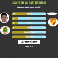 Juanfran vs Halil Akbunar h2h player stats