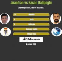 Juanfran vs Hasan Hatipoglu h2h player stats