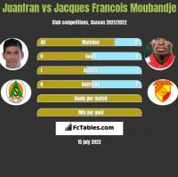 Juanfran vs Jacques Francois Moubandje h2h player stats